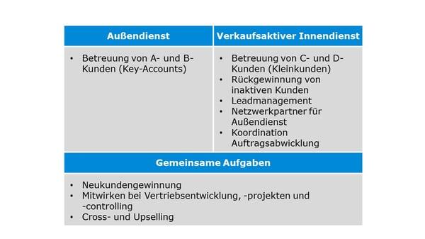 Tabelle_Aufgaben_Innen_und_Außendienst-1
