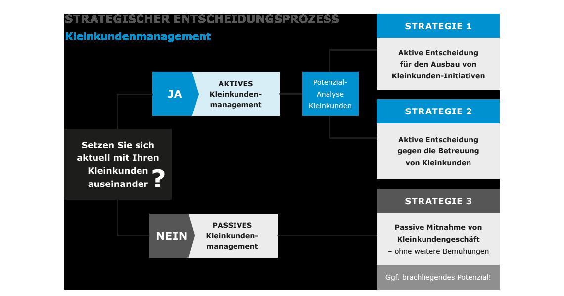 Kleinkundenmanagement-strategischer-entscheidungsprozess