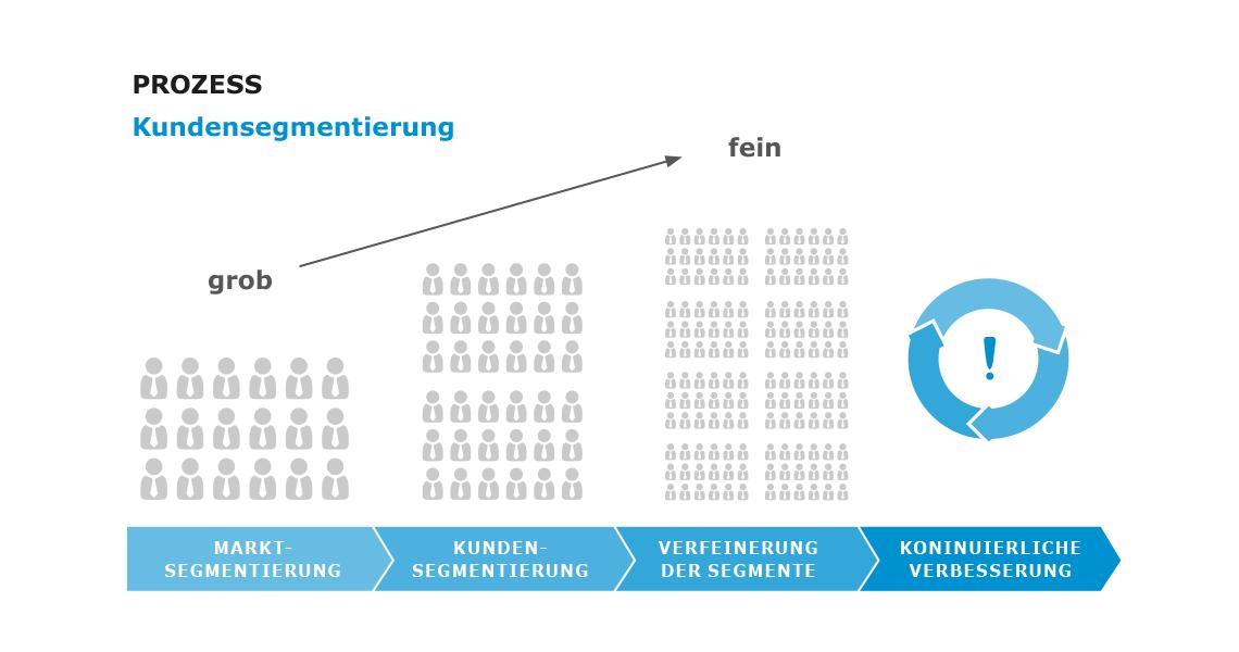 Prozess der Kundensegmentierung in vier Schritten