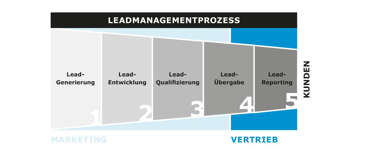 leadmanagement-prozess-5-stufen