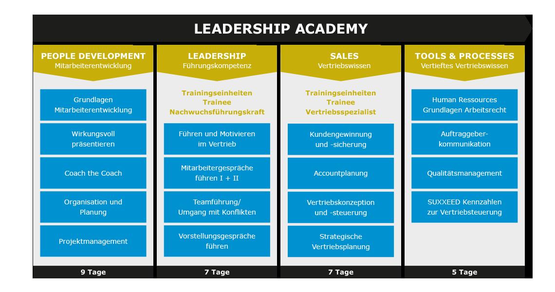 Talentmanagement-Leadership-Academy-2