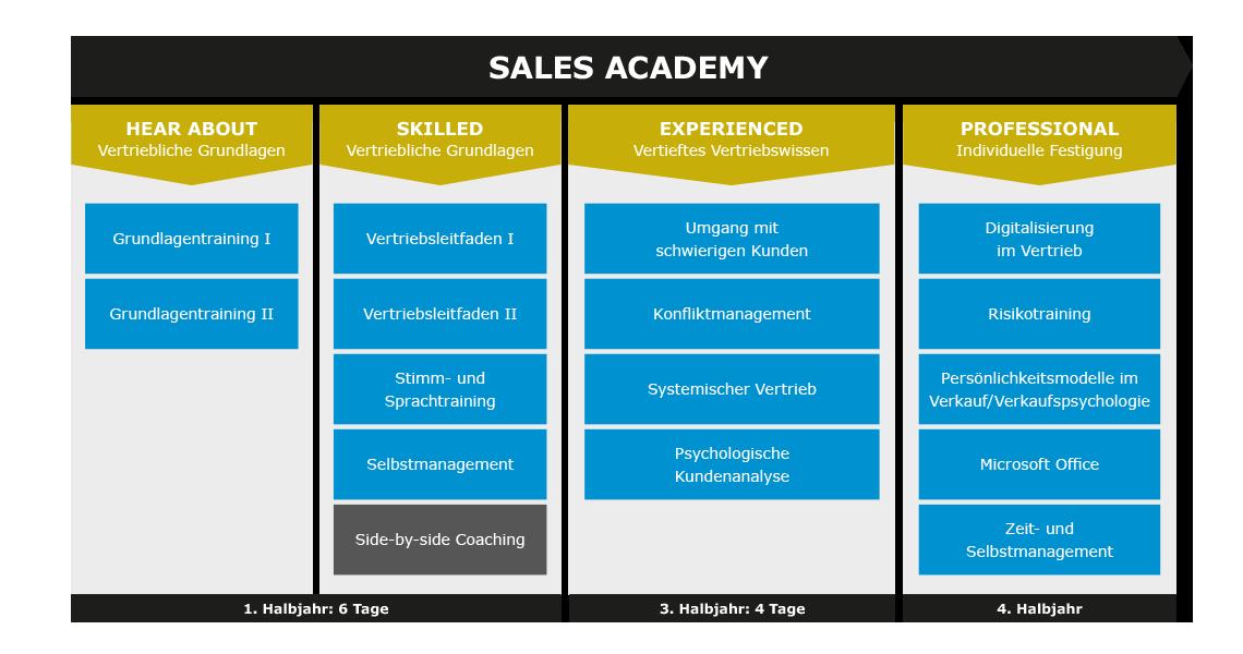 Talentmanagement-Sales-Academy-1