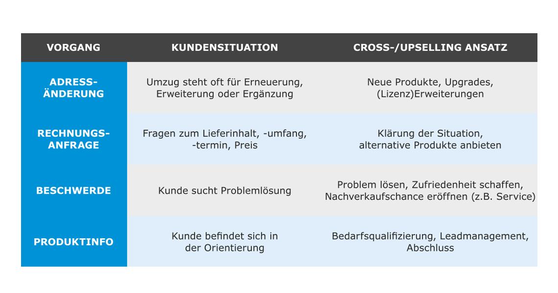 verkaufsaktiver-contact-center-cross-und-upselling-potenziale