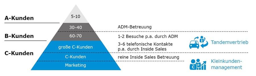 B2B-Tandemvertrieb-Pyramide