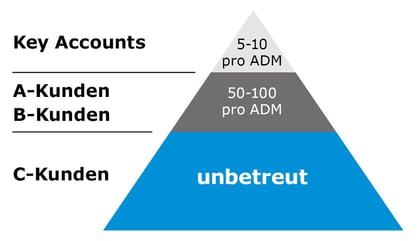 B2B-Vertrieb-Pyramide